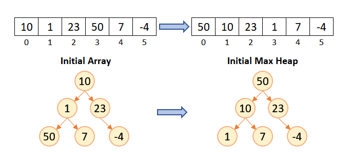 heap Sort Diagram