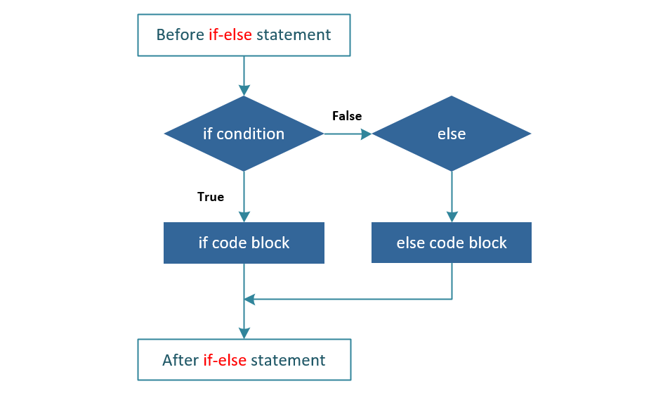 C# If-else Loop
