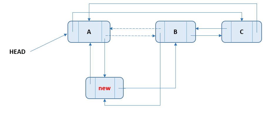 Circular Doubly Linked List - Add Node At Start