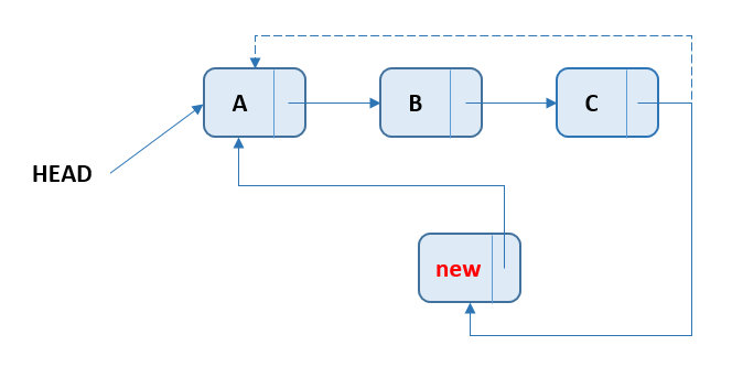 Circular Singly Linked List - Add Node At End