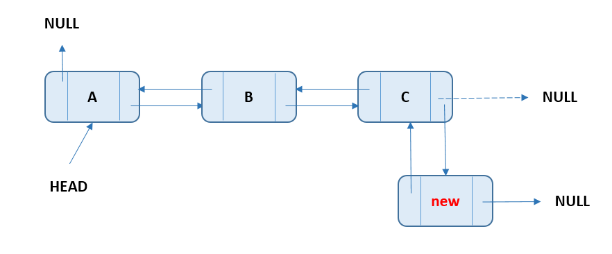 Doubly Linked List - Add Node At End