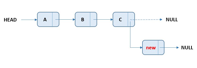 Linked List - Add Node At End