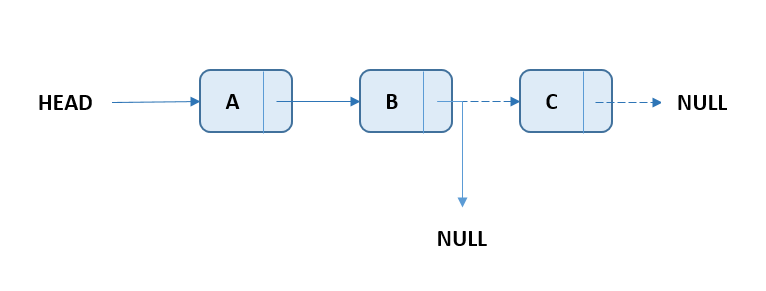 Linked List - Delete Last Node