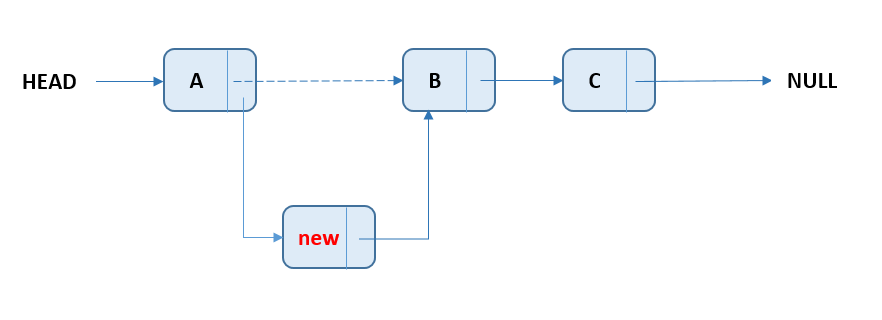 Linked List - Insert Node