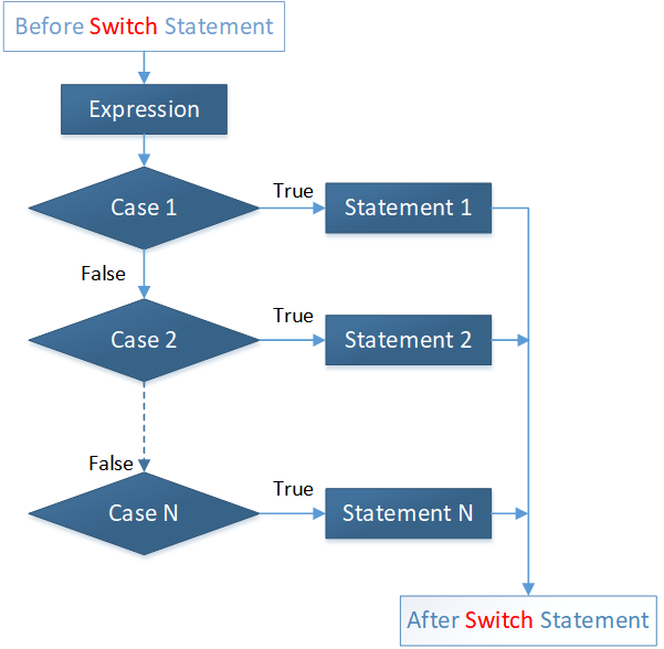 Java Switch