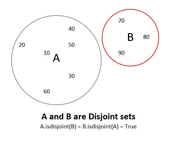 Disjoint Sets